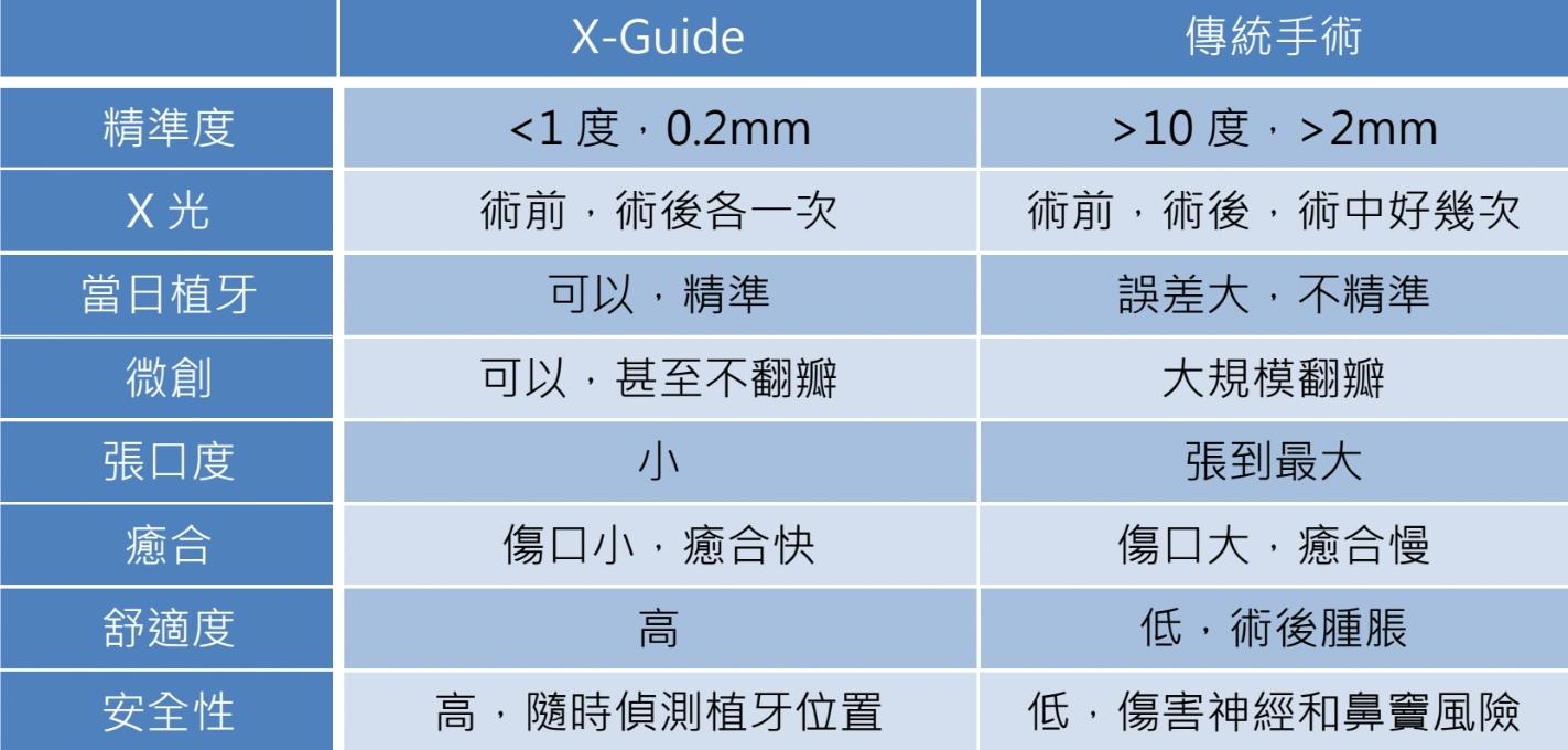 X-Guide vs 傳統手術